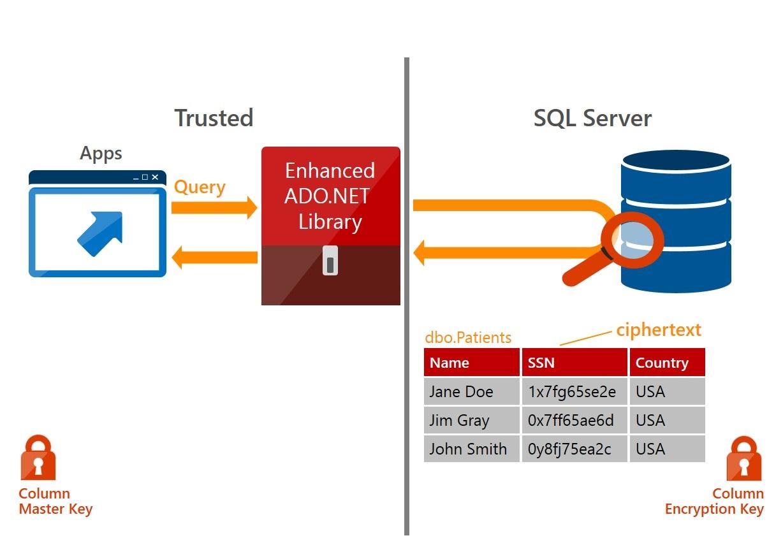 Always Encrypted SQL Server 2016