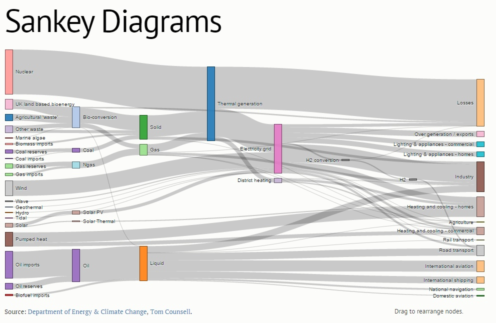 An example of a Sankey diagram
